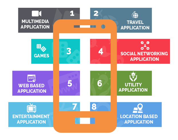 Understanding More Mobile application
