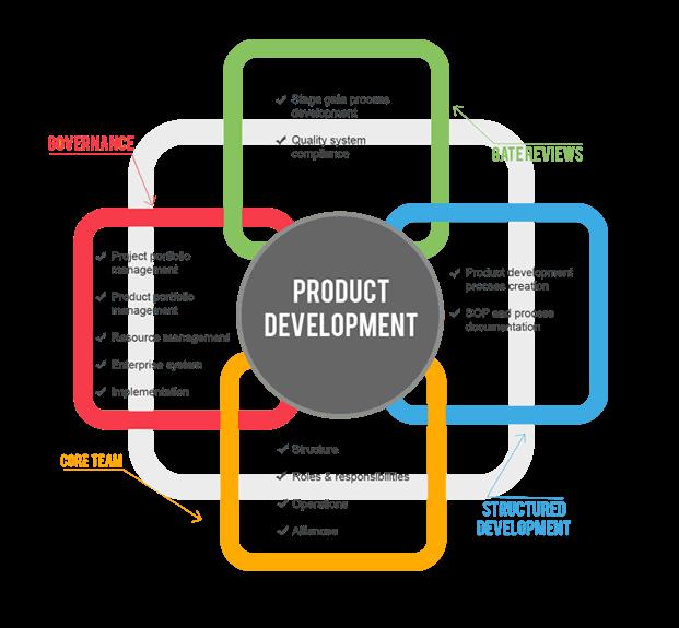 Understanding More Product Development