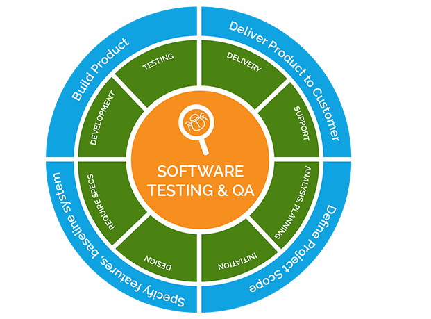 Understanding More Software Testing and QA