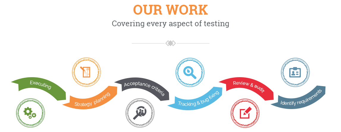 Software Testing and QA