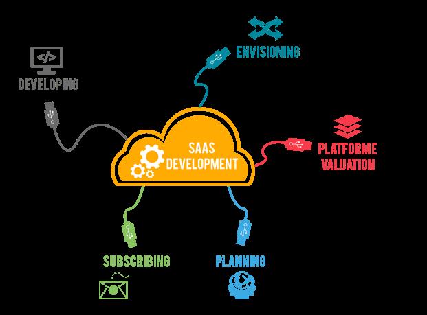 Understanding More SaaS Development